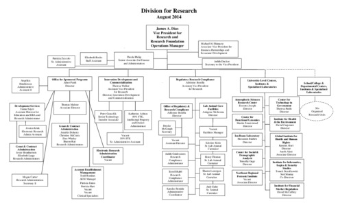 Division For Research