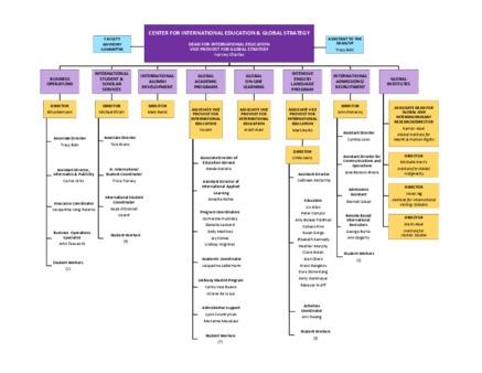 UAlbany Organizational Charts