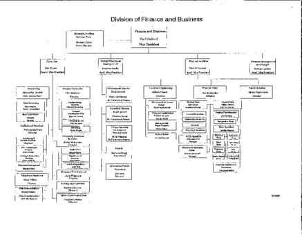 Division of Finance and Business